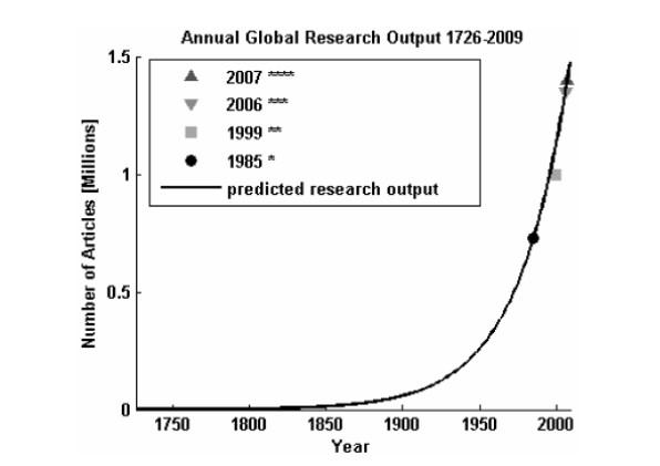 Рисунок 2. Расчетный годовой объем глобального исследования в годовой рост на 3%