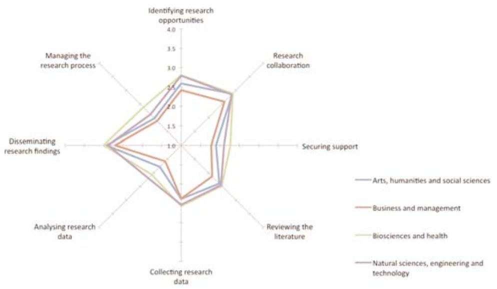 Использование социальных сетей для исследовательских целей