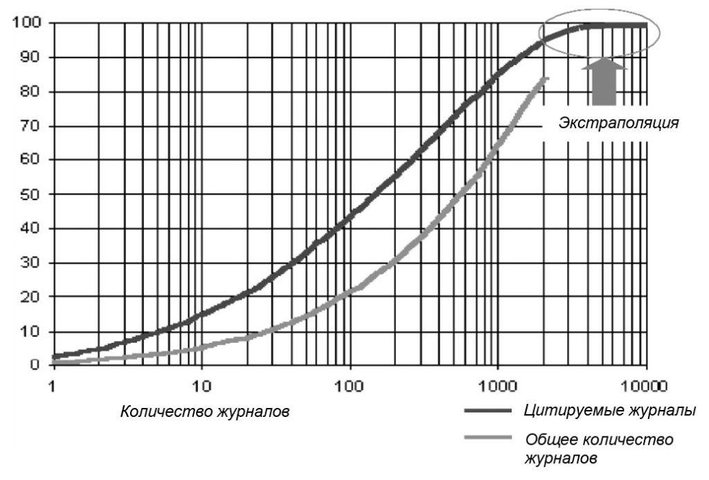 Рис. 1. Экстраполированная версия графика Брэдфорда для журналов, входящих в базу данных ISI.