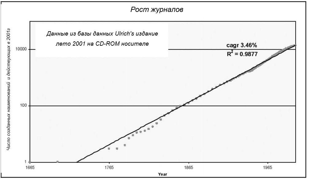 Рис. 2. Рост числа рецензируемых научных/академических журналов с 1665 г. (логарифмическая шкала)