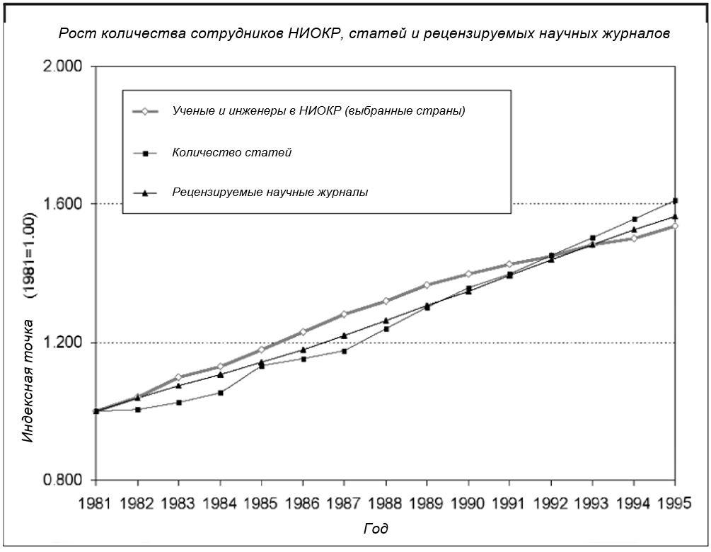 Рис. 4. Темпы роста числа сотрудников НИОКР по сравнению с журналами и статьями