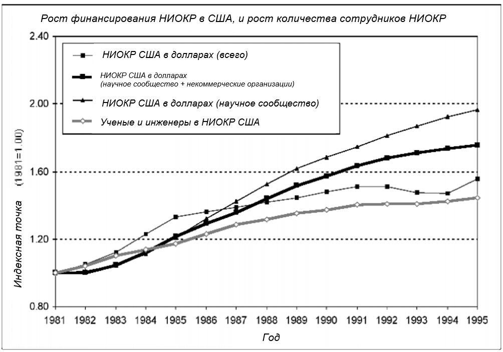 Рисунок 5. Рост финансирования НИОКР и количества сотрудников НИОКР